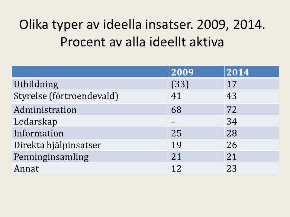 Olika typer av ideella insatser. 2009, 2014.