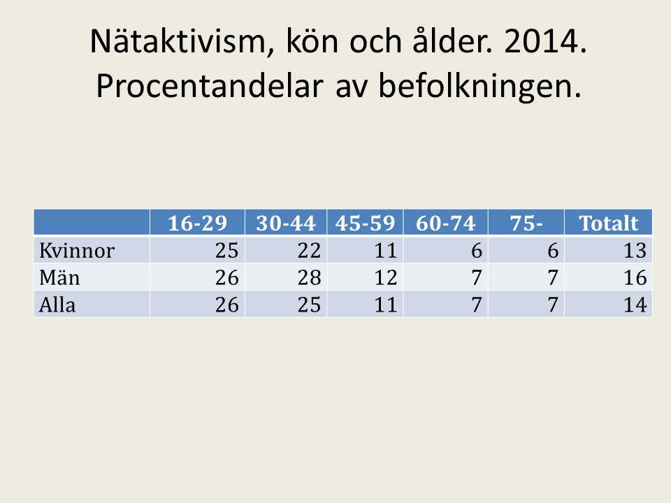 Nätaktivism, kön och ålder. 2014. Procentandelar av befolkningen.