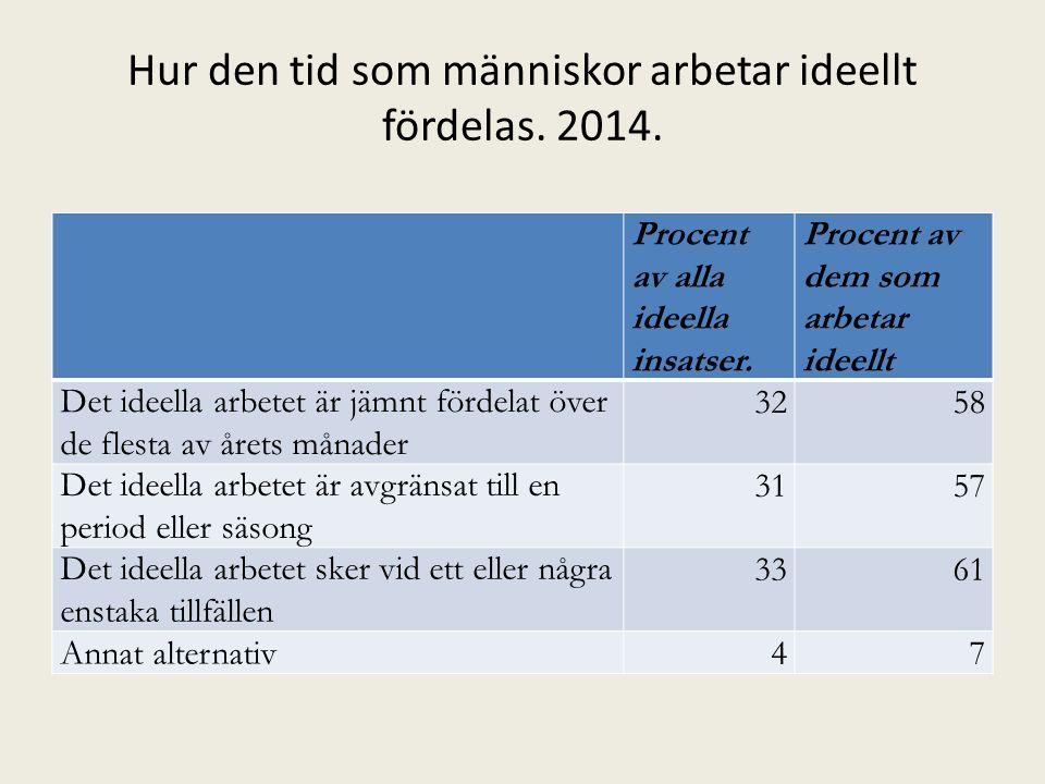 Bestämningsfaktorer för ideella insatser 2014.