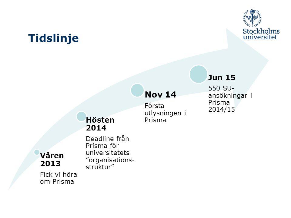 Tidslinje Våren 2013 Fick vi höra om Prisma Hösten 2014 Deadline från Prisma för universitetets organisations- struktur Nov 14 Första utlysningen i Prisma Jun 15 550 SU- ansökningar i Prisma 2014/15
