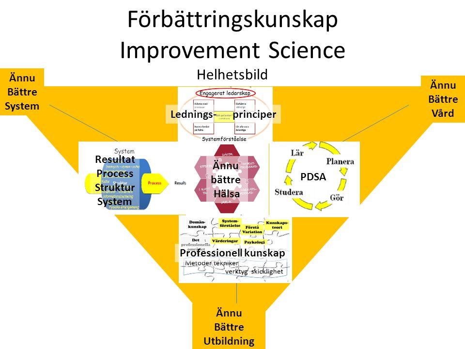 Ännu Bättre System Ännu Bättre Vård Ännu Bättre Utbildning Förbättringskunskap Improvement Science Helhetsbild ALLA Resultat Process Struktur System PDSA Professionell kunskap Lednings- principer Ännu bättre Hälsa