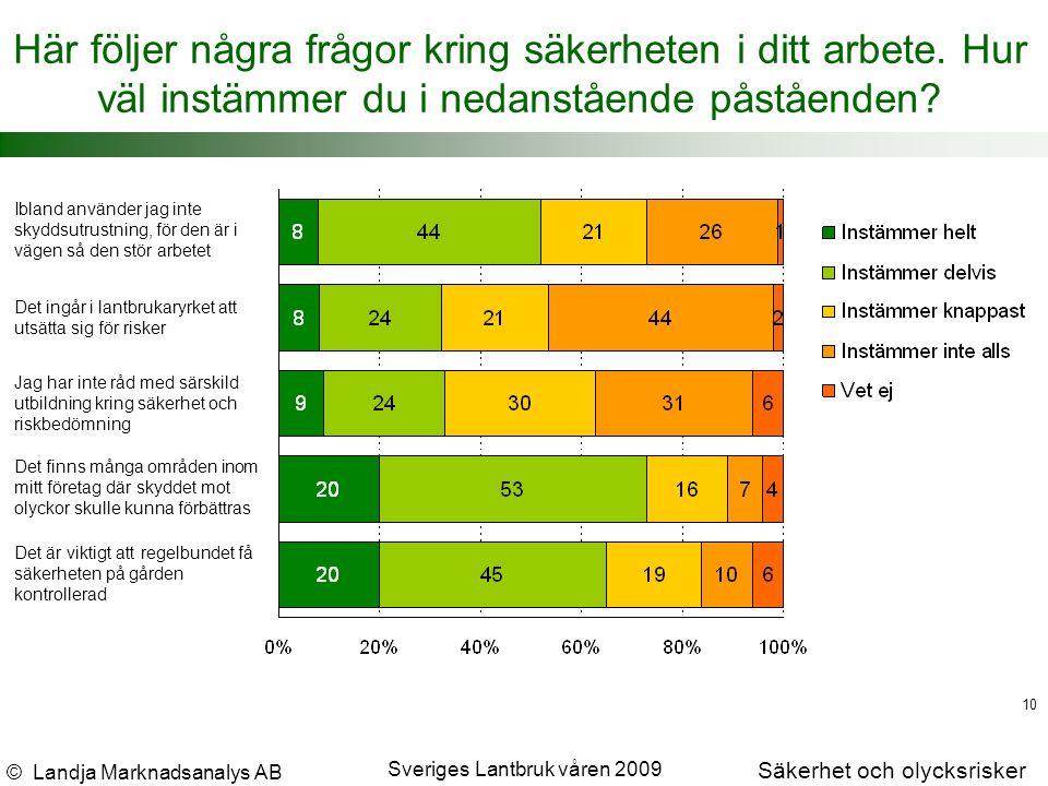 © Landja Marknadsanalys AB Säkerhet och olycksrisker Sveriges Lantbruk våren 2009 10 Här följer några frågor kring säkerheten i ditt arbete.
