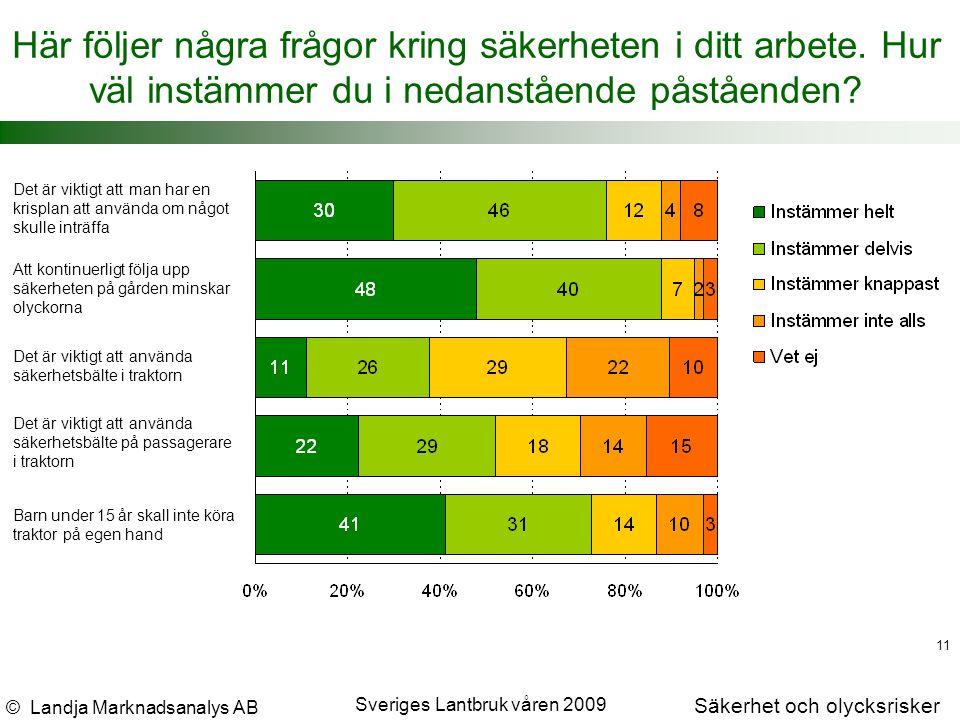 © Landja Marknadsanalys AB Säkerhet och olycksrisker Sveriges Lantbruk våren 2009 11 Här följer några frågor kring säkerheten i ditt arbete.