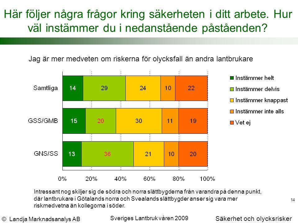 © Landja Marknadsanalys AB Säkerhet och olycksrisker Sveriges Lantbruk våren 2009 14 Här följer några frågor kring säkerheten i ditt arbete.