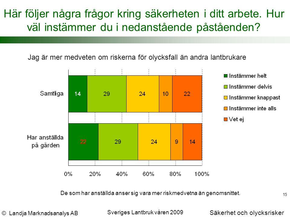 © Landja Marknadsanalys AB Säkerhet och olycksrisker Sveriges Lantbruk våren 2009 15 Här följer några frågor kring säkerheten i ditt arbete.
