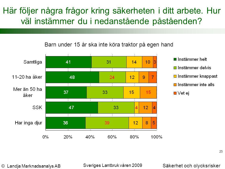 © Landja Marknadsanalys AB Säkerhet och olycksrisker Sveriges Lantbruk våren 2009 25 Här följer några frågor kring säkerheten i ditt arbete.