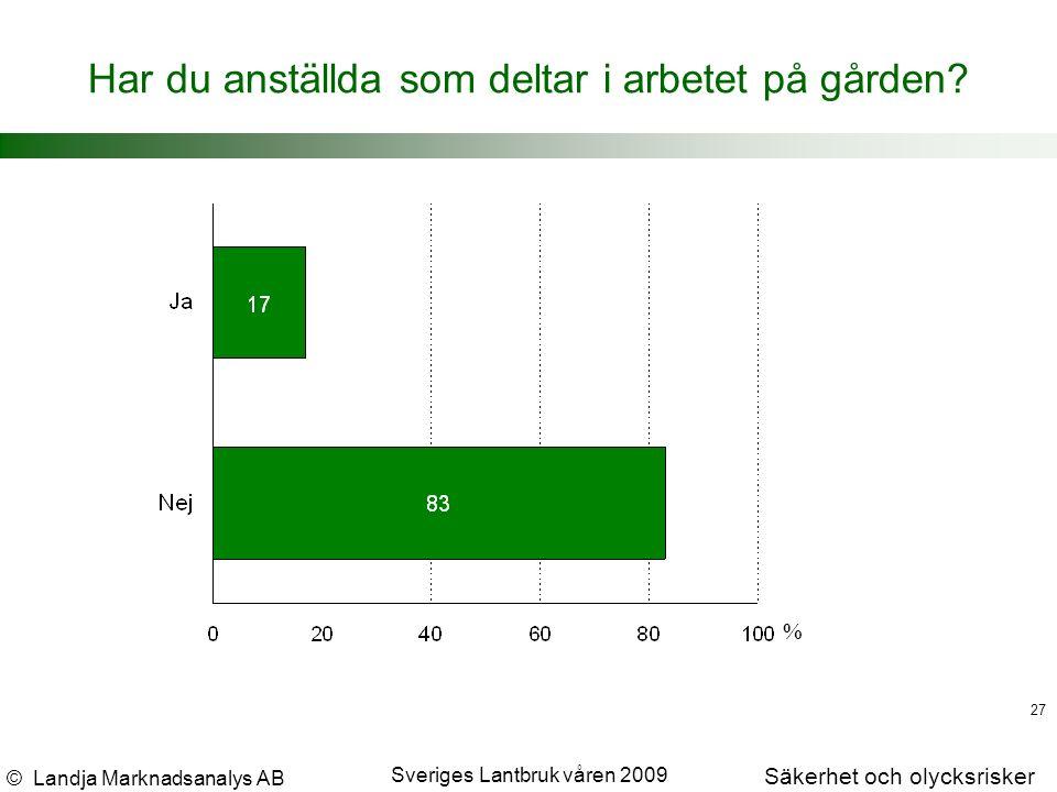 © Landja Marknadsanalys AB Säkerhet och olycksrisker Sveriges Lantbruk våren 2009 27 Har du anställda som deltar i arbetet på gården.