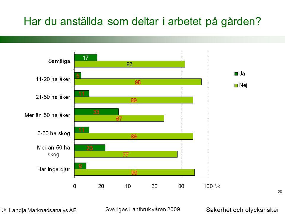 © Landja Marknadsanalys AB Säkerhet och olycksrisker Sveriges Lantbruk våren 2009 28 Har du anställda som deltar i arbetet på gården.