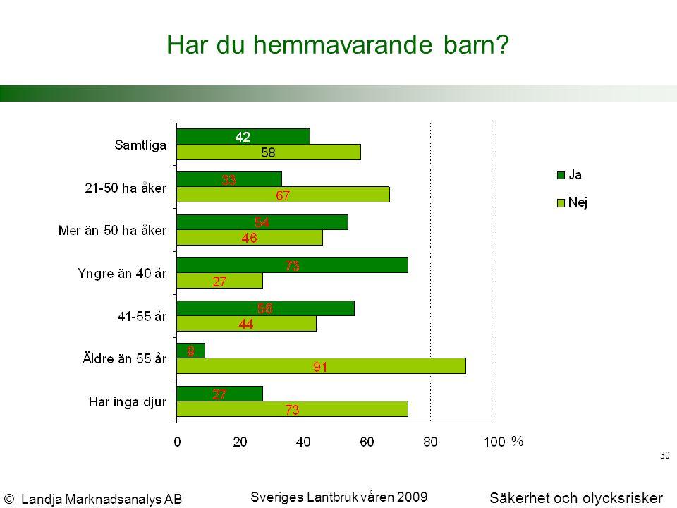 © Landja Marknadsanalys AB Säkerhet och olycksrisker Sveriges Lantbruk våren 2009 30 % Har du hemmavarande barn