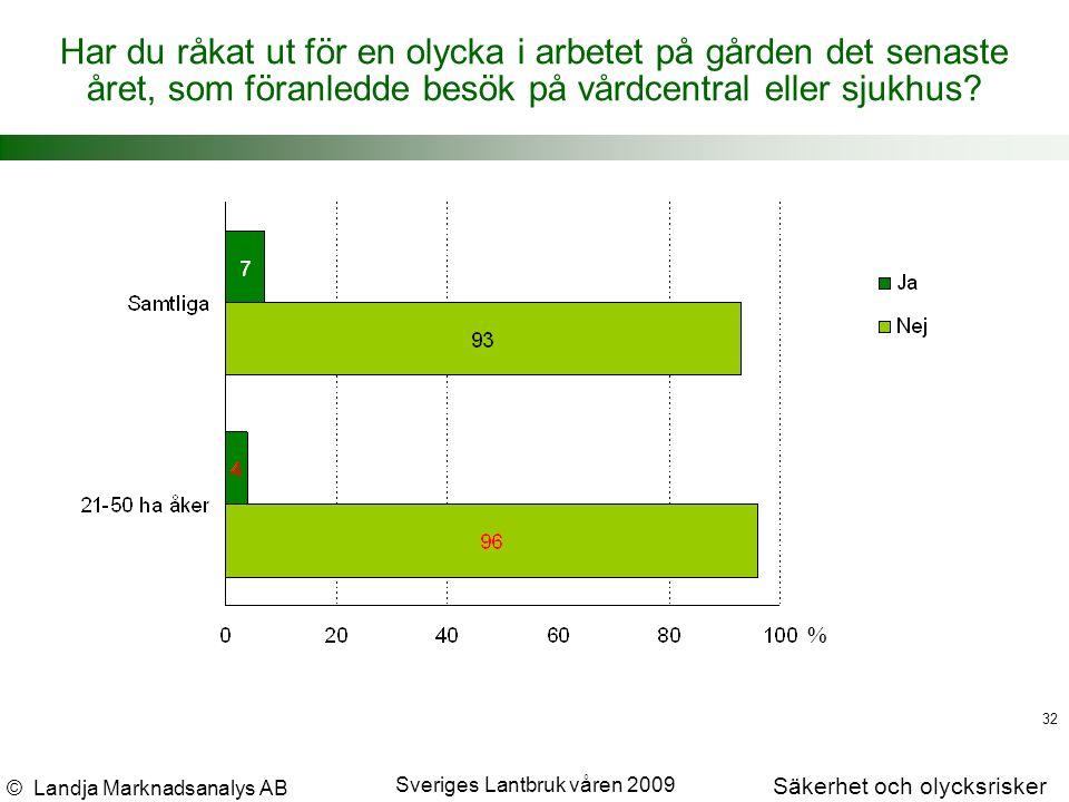 © Landja Marknadsanalys AB Säkerhet och olycksrisker Sveriges Lantbruk våren 2009 32 % Har du råkat ut för en olycka i arbetet på gården det senaste året, som föranledde besök på vårdcentral eller sjukhus