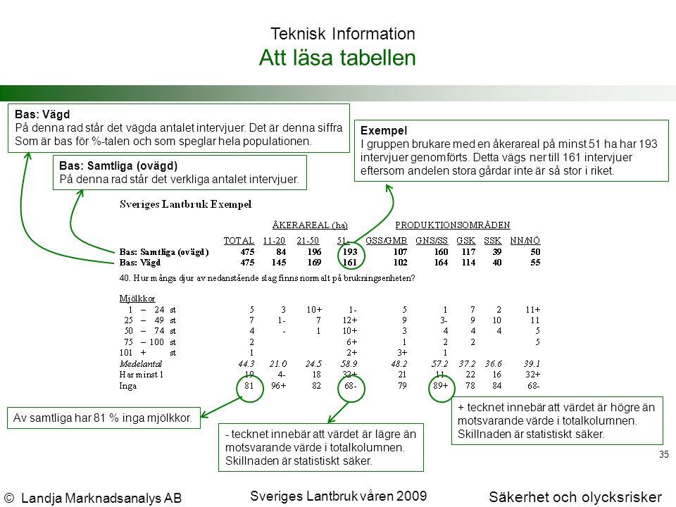 © Landja Marknadsanalys AB Säkerhet och olycksrisker Sveriges Lantbruk våren 2009 35 Att läsa tabellen Teknisk Information Bas: Samtliga (ovägd) På denna rad står det verkliga antalet intervjuer.