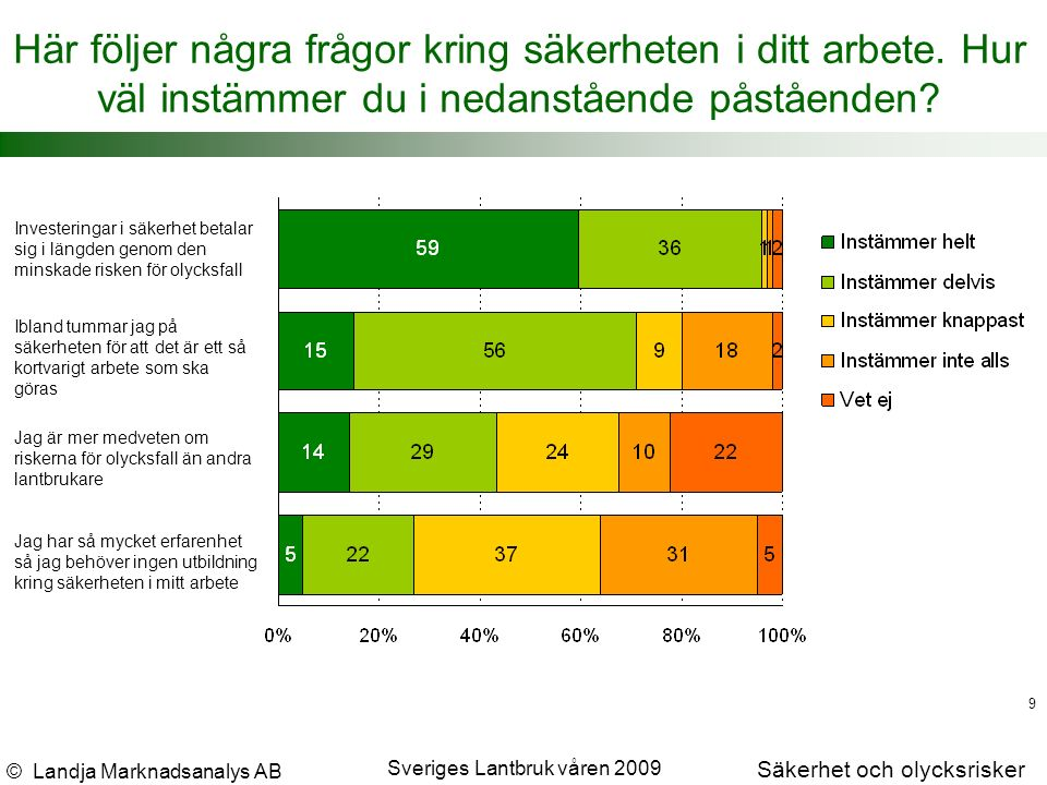 © Landja Marknadsanalys AB Säkerhet och olycksrisker Sveriges Lantbruk våren 2009 9 Här följer några frågor kring säkerheten i ditt arbete.