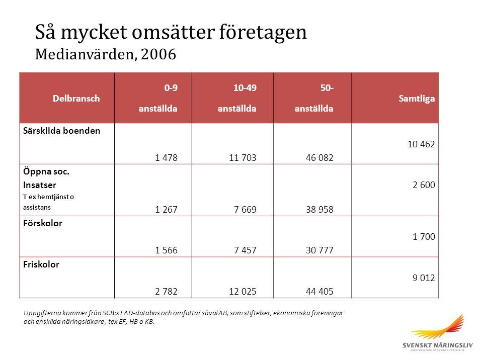 Delbransch 0-9 anställda 10-49 anställda 50- anställda Samtliga Särskilda boenden 1 47811 70346 082 10 462 Öppna soc.