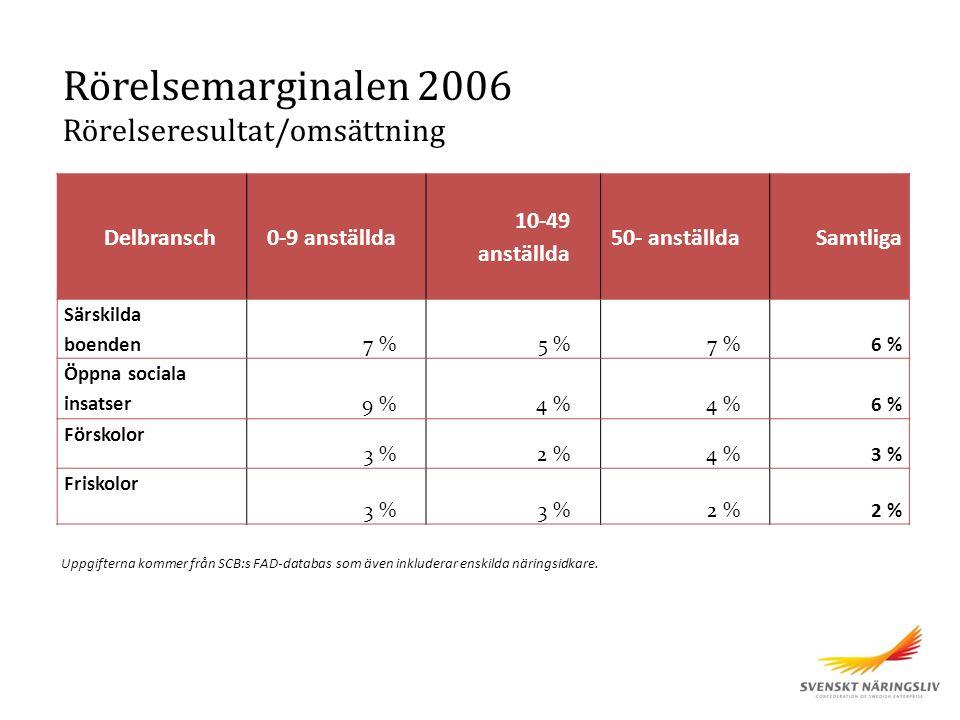Delbransch0-9 anställda 10-49 anställda 50- anställdaSamtliga Särskilda boenden 7 %5 %7 %6 % Öppna sociala insatser 9 %4 % 6 % Förskolor 3 %2 %4 %3 % Friskolor 3 % 2 % Rörelsemarginalen 2006 Rörelseresultat/omsättning Uppgifterna kommer från SCB:s FAD-databas som även inkluderar enskilda näringsidkare.