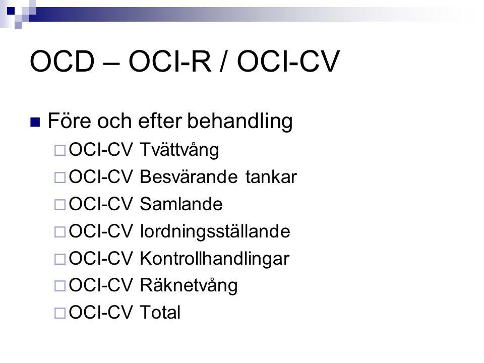 OCD – OCI-R / OCI-CV Före och efter behandling  OCI-CV Tvättvång  OCI-CV Besvärande tankar  OCI-CV Samlande  OCI-CV Iordningsställande  OCI-CV Ko