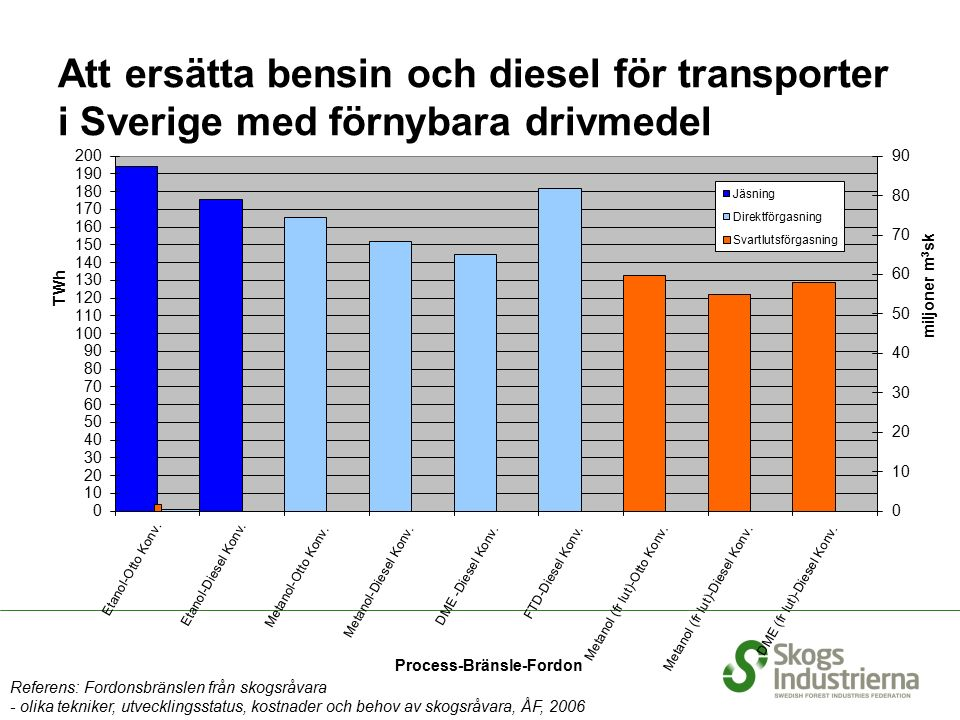 Att ersätta bensin och diesel för transporter i Sverige med förnybara drivmedel Referens: Fordonsbränslen från skogsråvara - olika tekniker, utvecklingsstatus, kostnader och behov av skogsråvara, ÅF, 2006