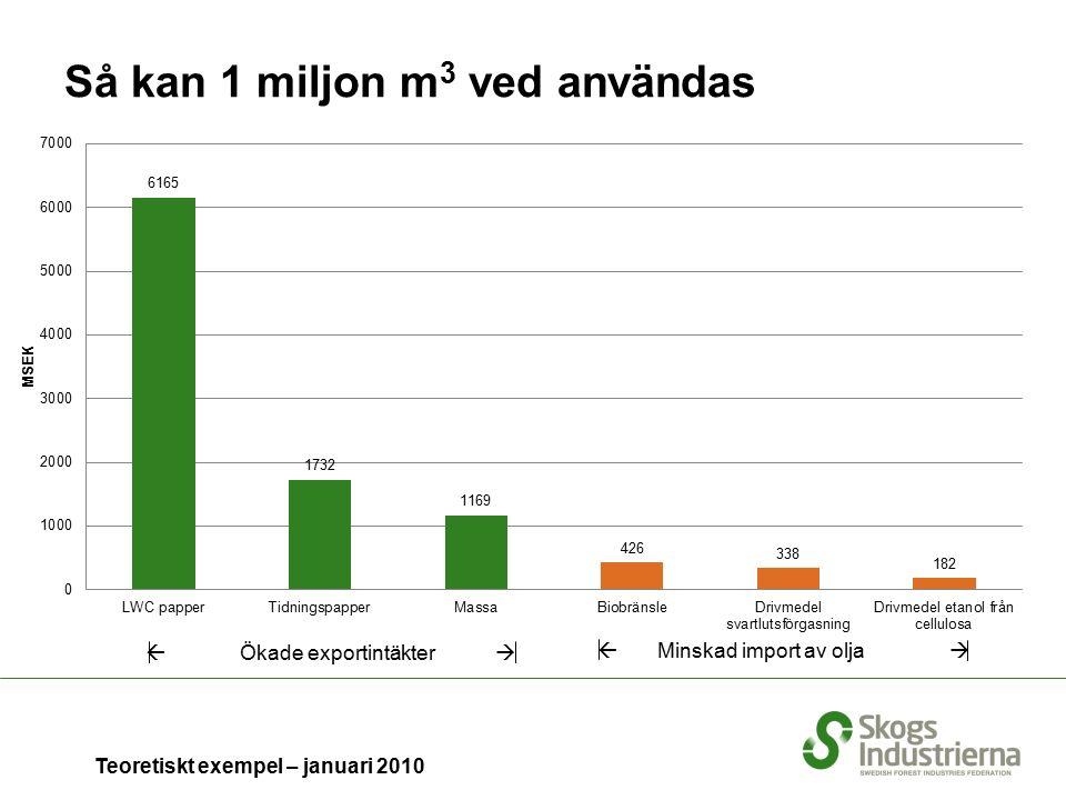 Så kan 1 miljon m 3 ved användas  Ökade exportintäkter   Minskad import av olja  Teoretiskt exempel – januari 2010