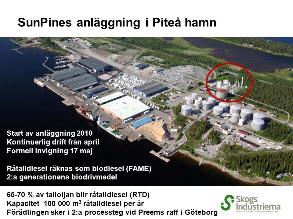 Start av anläggning 2010 Kontinuerlig drift från april Formell invigning 17 maj Råtalldiesel räknas som biodiesel (FAME) 2:a generationens biodrivmedel 65-70 % av talloljan blir råtalldiesel (RTD) Kapacitet 100 000 m 3 råtalldiesel per år Förädlingen sker i 2:a processteg vid Preems raff i Göteborg SunPines anläggning i Piteå hamn