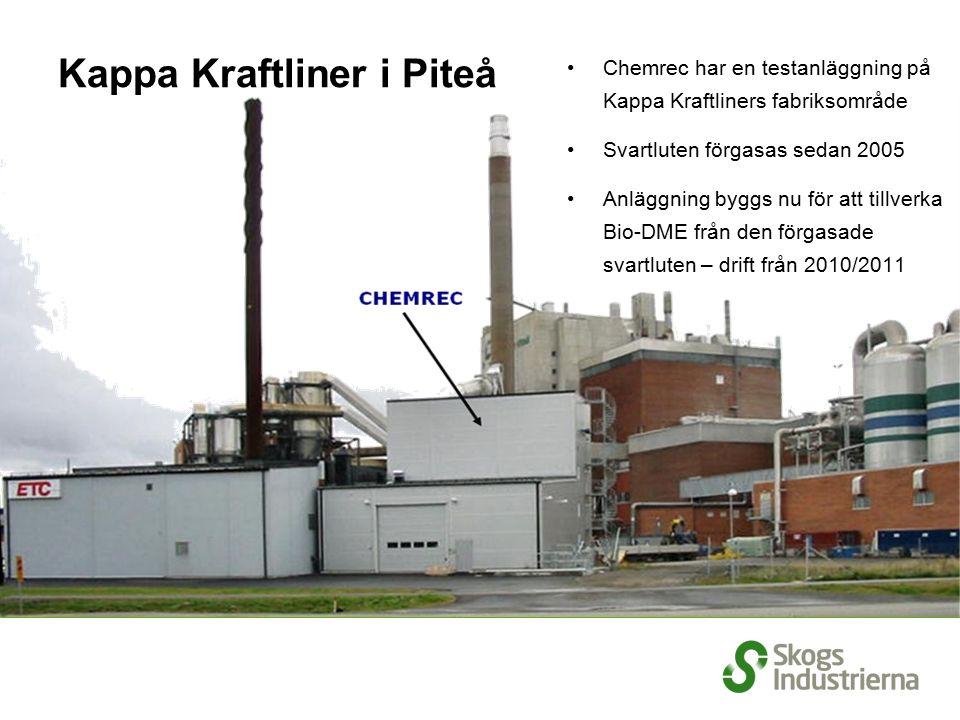 Kappa Kraftliner i Piteå Chemrec har en testanläggning på Kappa Kraftliners fabriksområde Svartluten förgasas sedan 2005 Anläggning byggs nu för att t