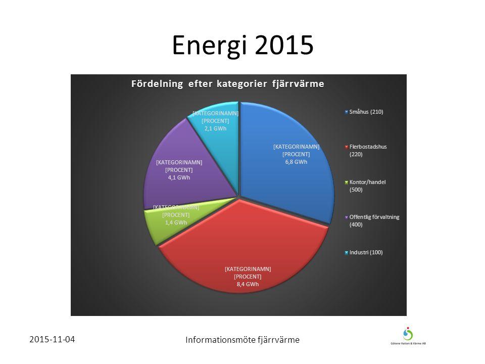 Energi 2015 2015-11-04Informationsmöte fjärrvärme
