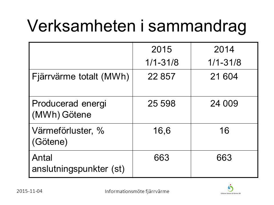 2015-11-04Informationsmöte fjärrvärme Verksamheten i sammandrag 2015 1/1-31/8 2014 1/1-31/8 Fjärrvärme totalt (MWh)22 85721 604 Producerad energi (MWh) Götene 25 59824 009 Värmeförluster, % (Götene) 16,616 Antal anslutningspunkter (st) 663