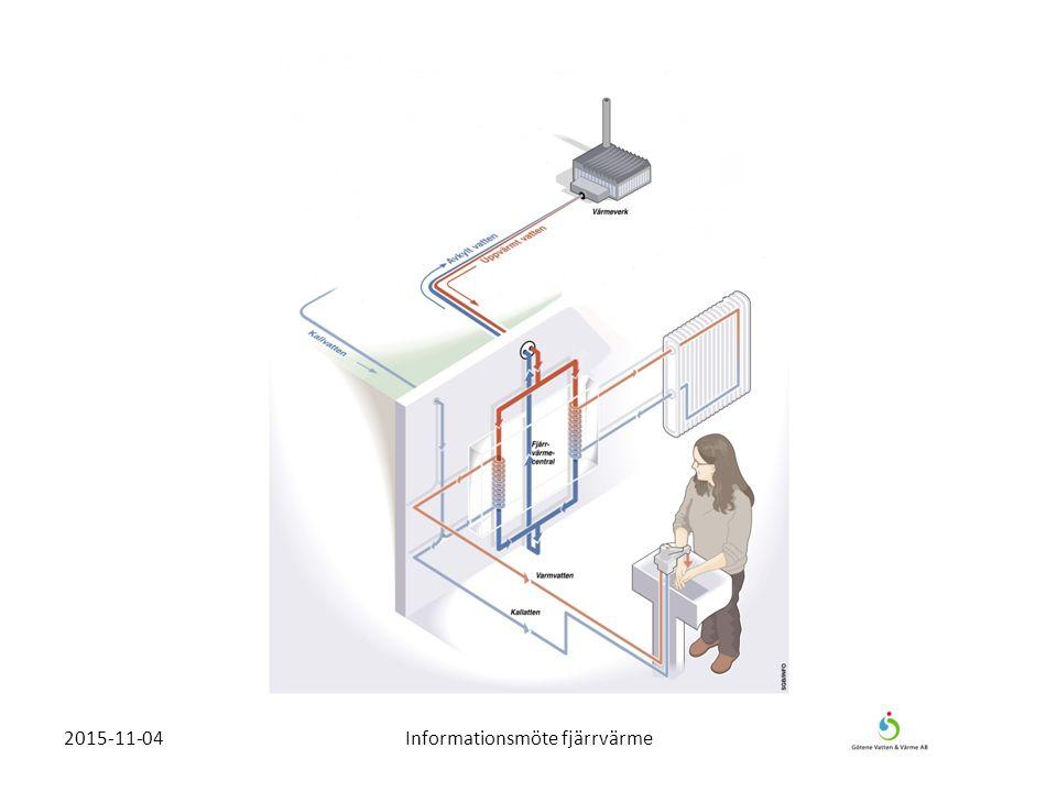 Västerbyverket Flispanna 25 MW Oljepannor 16 MW Rökgaskondensering 2,5 MW Biobränsle 131 313 MWh Ånga 82 300 MWh Fjärrvärme 40 500 MWh 2015-11-04Informationsmöte fjärrvärme