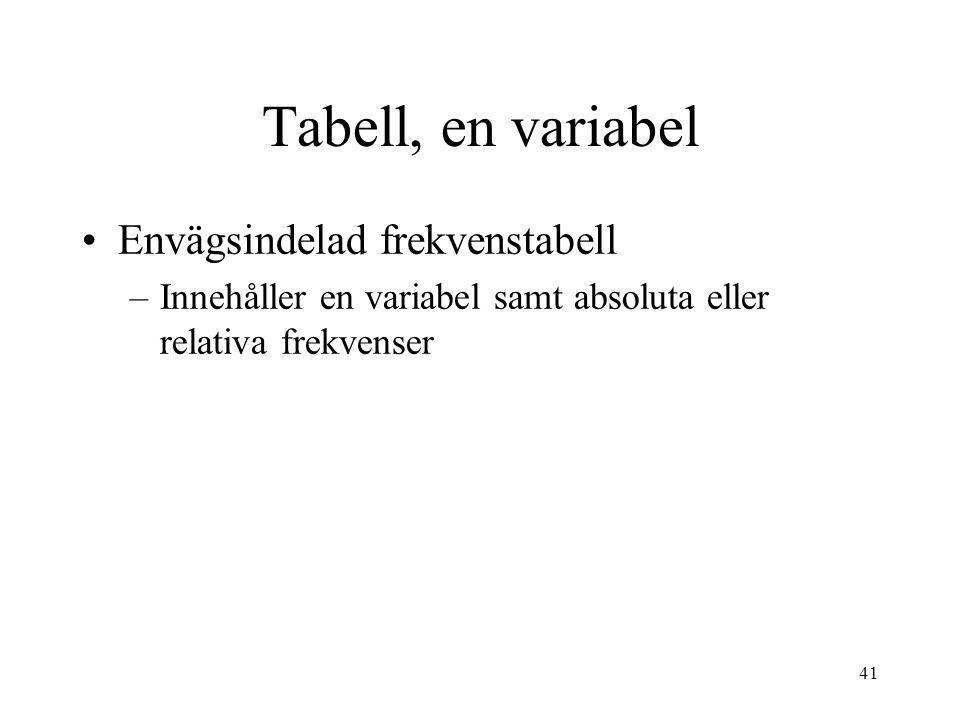 41 Tabell, en variabel Envägsindelad frekvenstabell –Innehåller en variabel samt absoluta eller relativa frekvenser