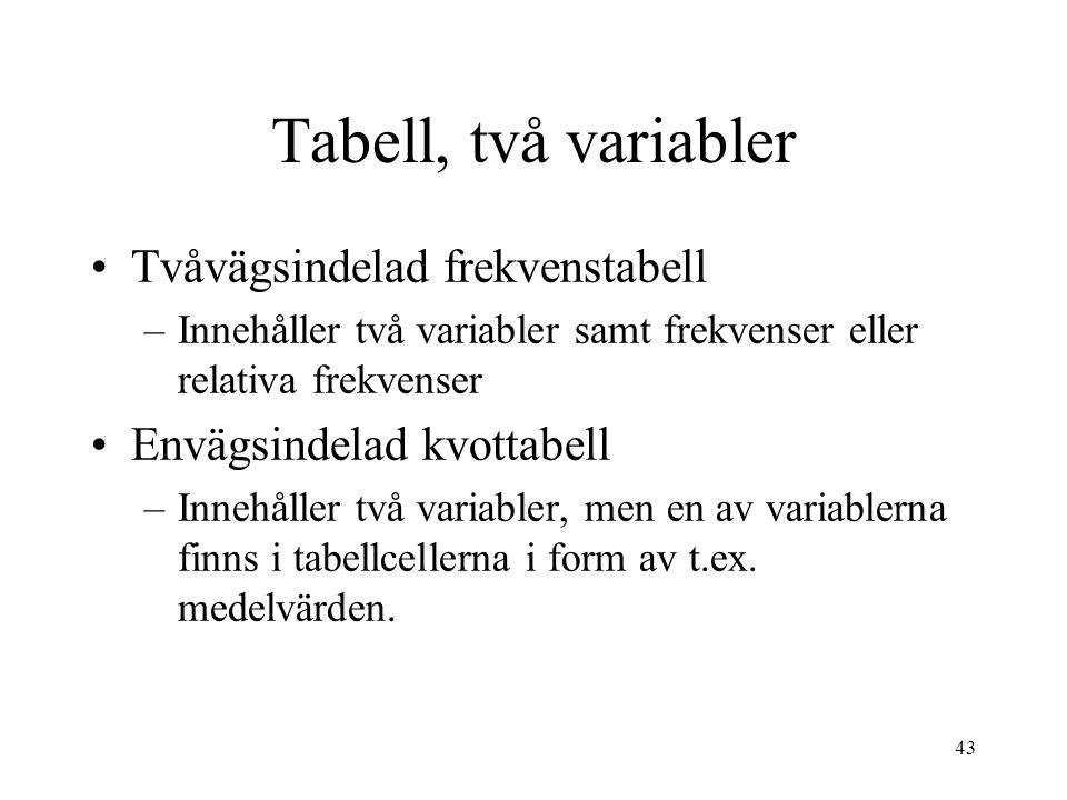 43 Tvåvägsindelad frekvenstabell –Innehåller två variabler samt frekvenser eller relativa frekvenser Envägsindelad kvottabell –Innehåller två variabler, men en av variablerna finns i tabellcellerna i form av t.ex.