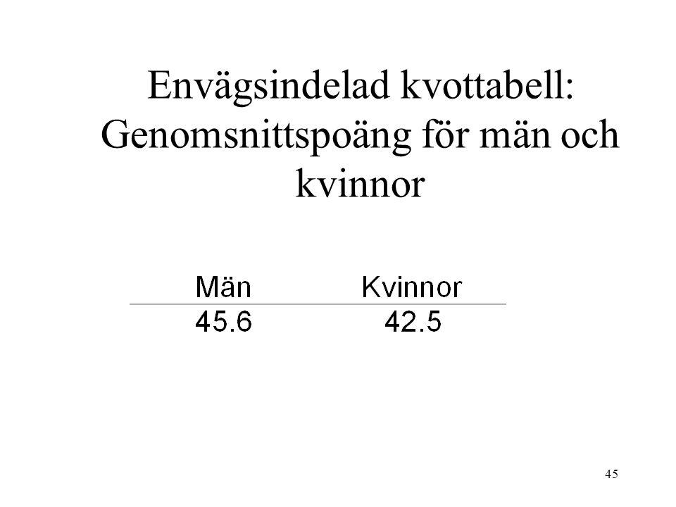 45 Envägsindelad kvottabell: Genomsnittspoäng för män och kvinnor