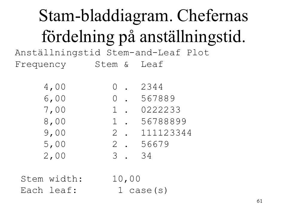 61 Stam-bladdiagram. Chefernas fördelning på anställningstid. Anställningstid Stem-and-Leaf Plot Frequency Stem & Leaf 4,00 0. 2344 6,00 0. 567889 7,0