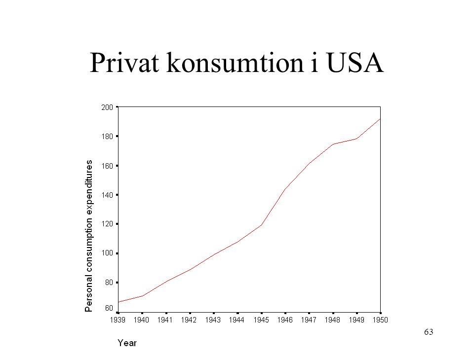 63 Privat konsumtion i USA