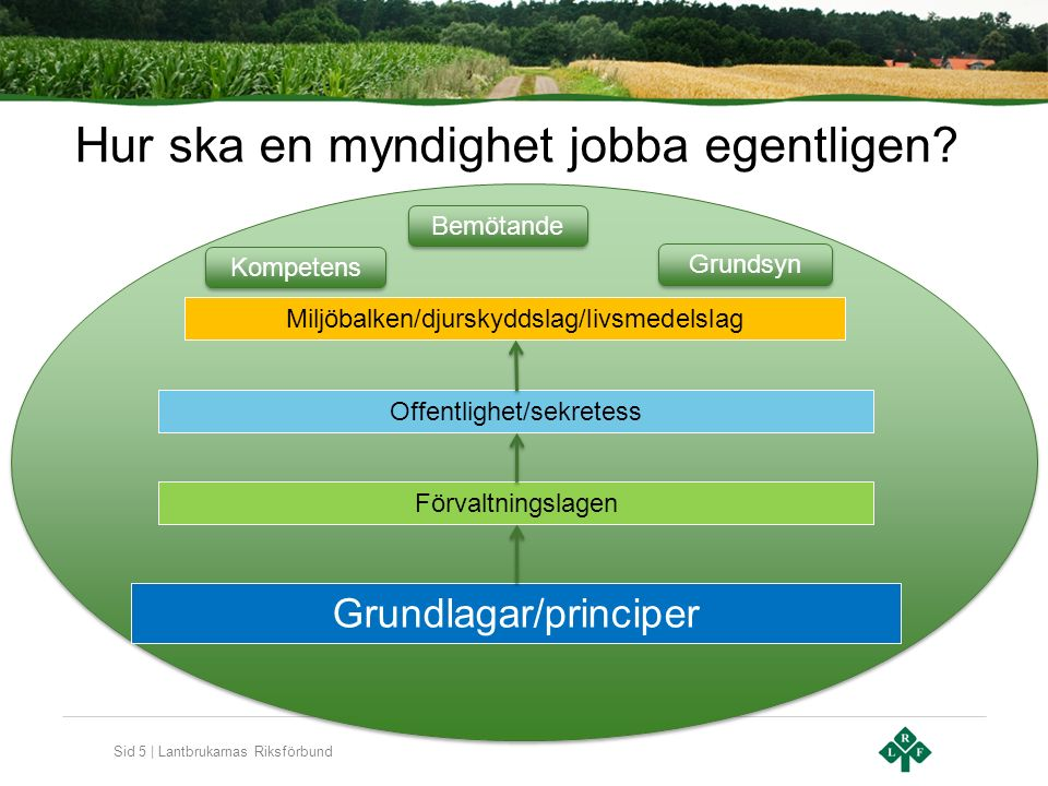Sid 6 | Lantbrukarnas Riksförbund Att ta kontroll över kontrollen Direkta skyldigheter för enskilda är få.