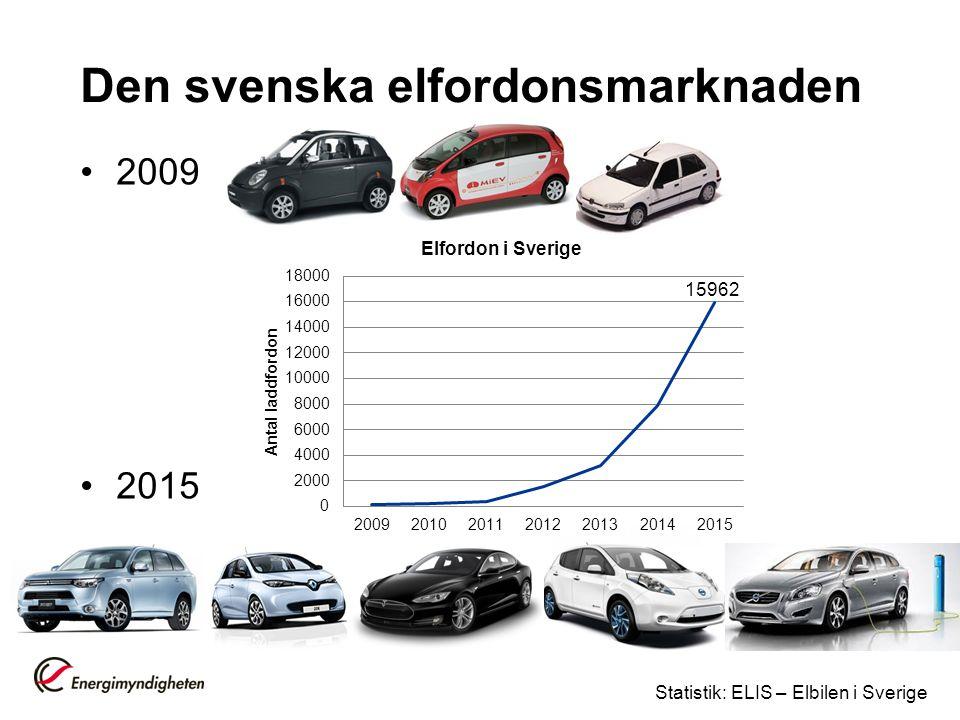 Den svenska elfordonsmarknaden 2009 2015 Statistik: ELIS – Elbilen i Sverige