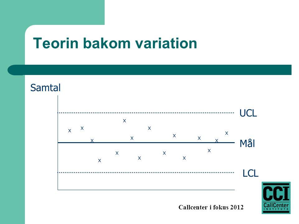 Callcenter i fokus 2012 Teorin bakom variation UCL LCL x x x x x x x x x x x x x x x x Mål Samtal