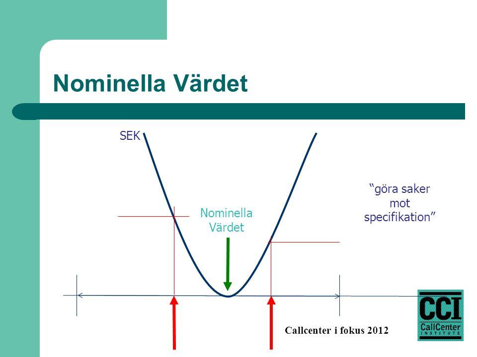 Callcenter i fokus 2012 Nominella Värdet SEK Nominella Värdet göra saker mot specifikation