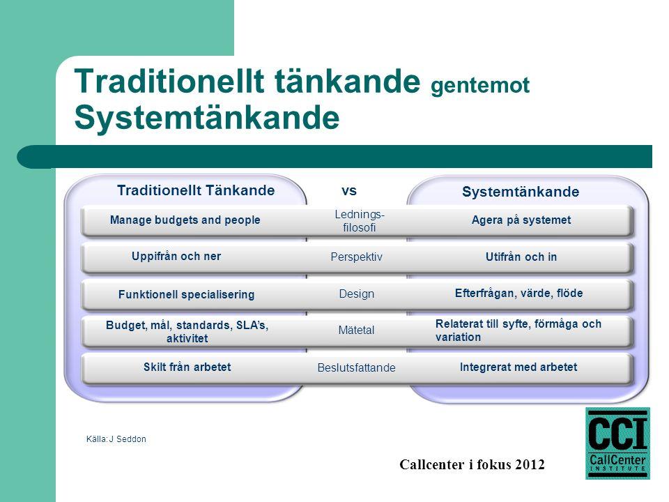 Callcenter i fokus 2012 Konsekvenser för hur vi idag organiserar arbetet Det traditionella synsättet på ledning och styrning fokuserar: – Hur mycket arbete kommer in.