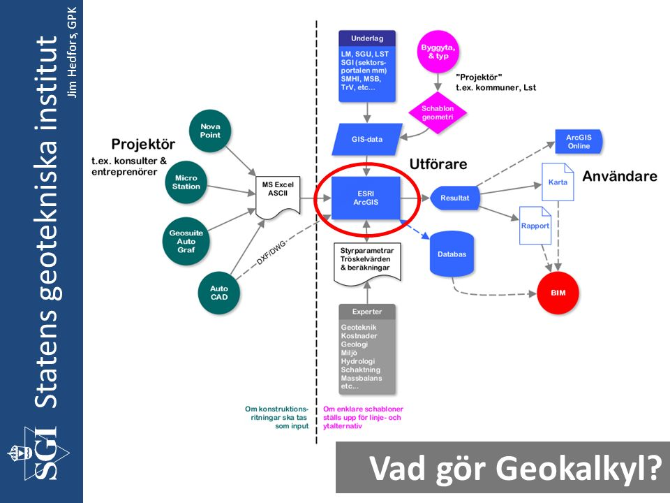 Statens geotekniska institut Vad gör Geokalkyl Jim Hedfors, GPK