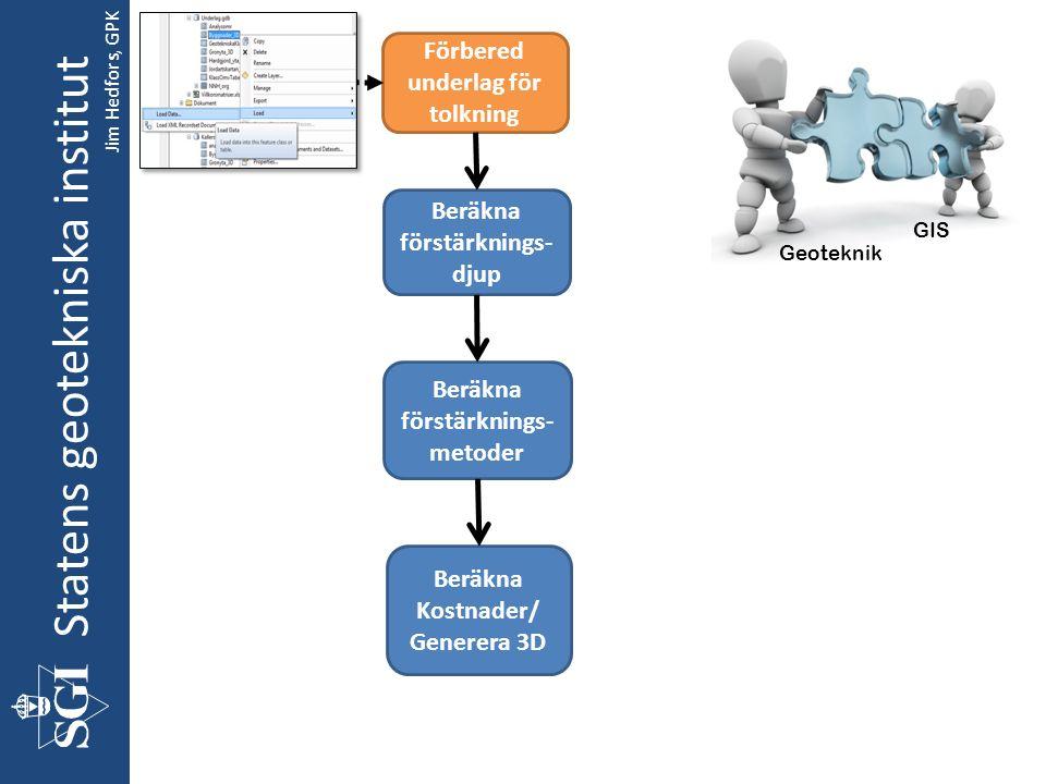 Statens geotekniska institut Förbered underlag för tolkning Beräkna förstärknings- djup Beräkna Kostnader/ Generera 3D Beräkna förstärknings- metoder Geoteknik GIS Jim Hedfors, GPK