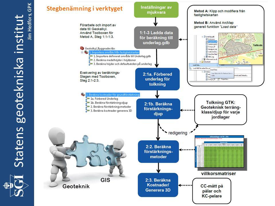 Statens geotekniska institut Geoteknik GIS Stegbenämning i verktyget Jim Hedfors, GPK