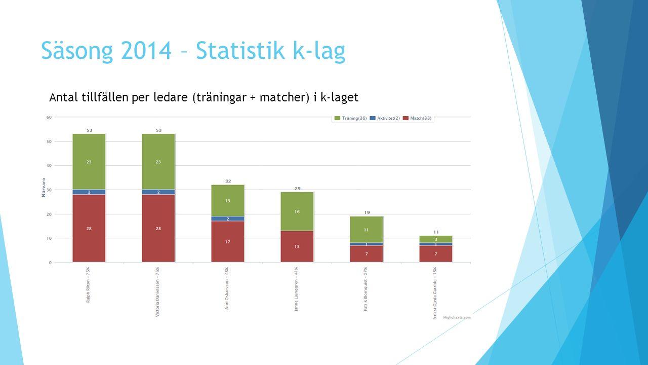 Säsong 2014 – Statistik k-lag Antal tillfällen per ledare (träningar + matcher) i k-laget