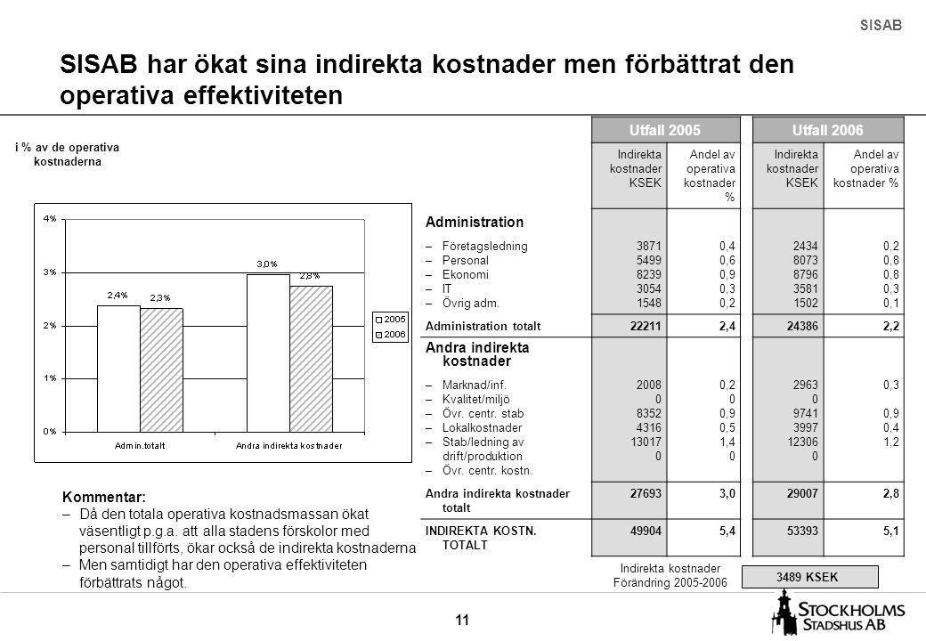 11 SISAB har ökat sina indirekta kostnader men förbättrat den operativa effektiviteten SISAB 3489 KSEK Indirekta kostnader Förändring 2005-2006 i % av de operativa kostnaderna Kommentar: –Då den totala operativa kostnadsmassan ökat väsentligt p.g.a.