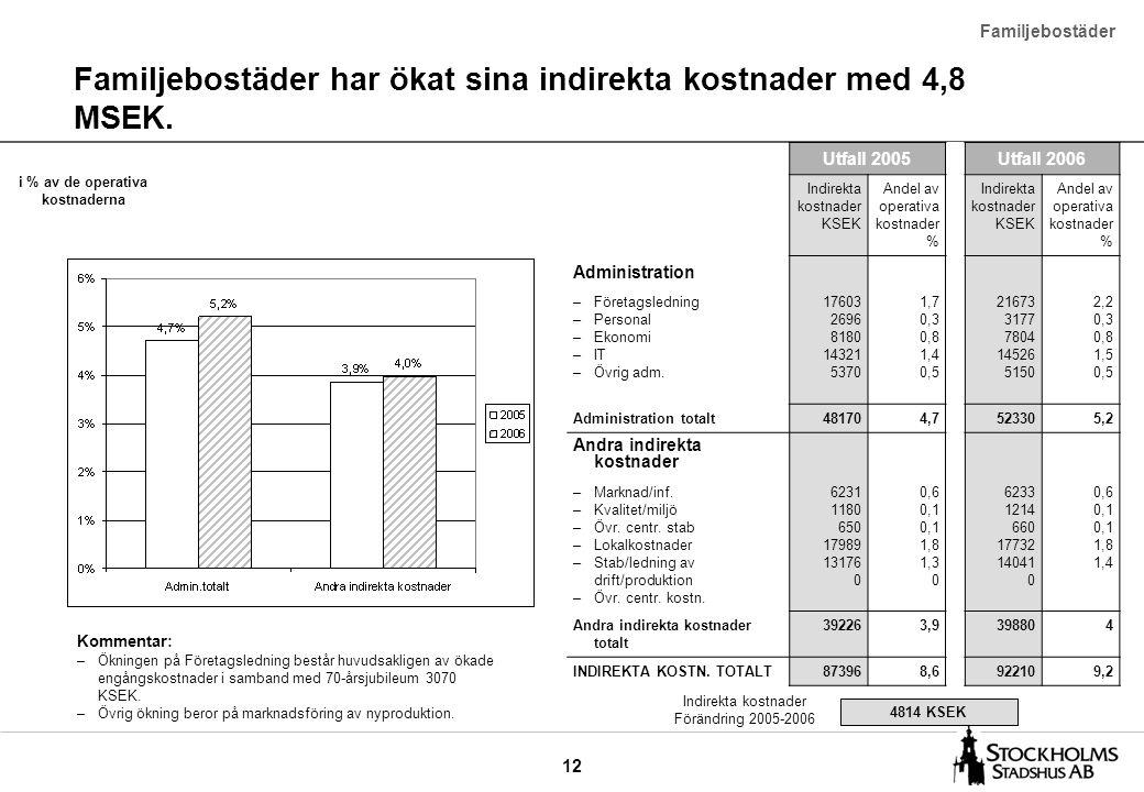 12 Familjebostäder har ökat sina indirekta kostnader med 4,8 MSEK. Familjebostäder Utfall 2005Utfall 2006 Indirekta kostnader KSEK Andel av operativa