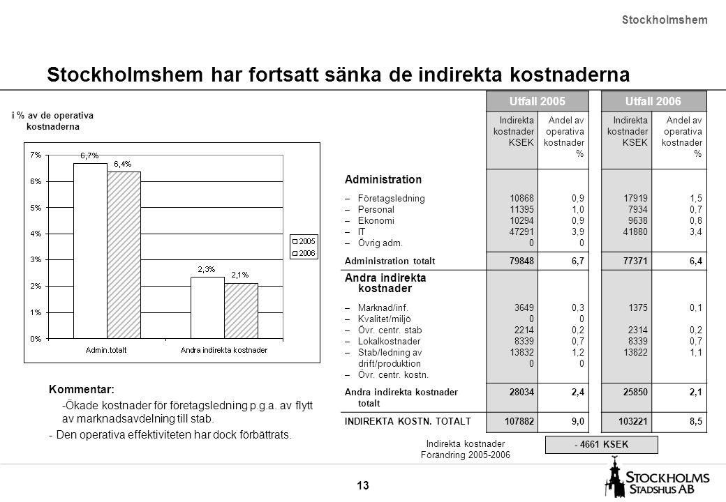 13 Stockholmshem har fortsatt sänka de indirekta kostnaderna Stockholmshem Utfall 2005Utfall 2006 Indirekta kostnader KSEK Andel av operativa kostnade