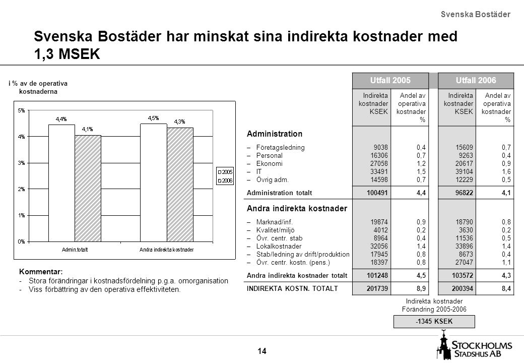 14 Svenska Bostäder har minskat sina indirekta kostnader med 1,3 MSEK Svenska Bostäder Utfall 2005Utfall 2006 Indirekta kostnader KSEK Andel av operat
