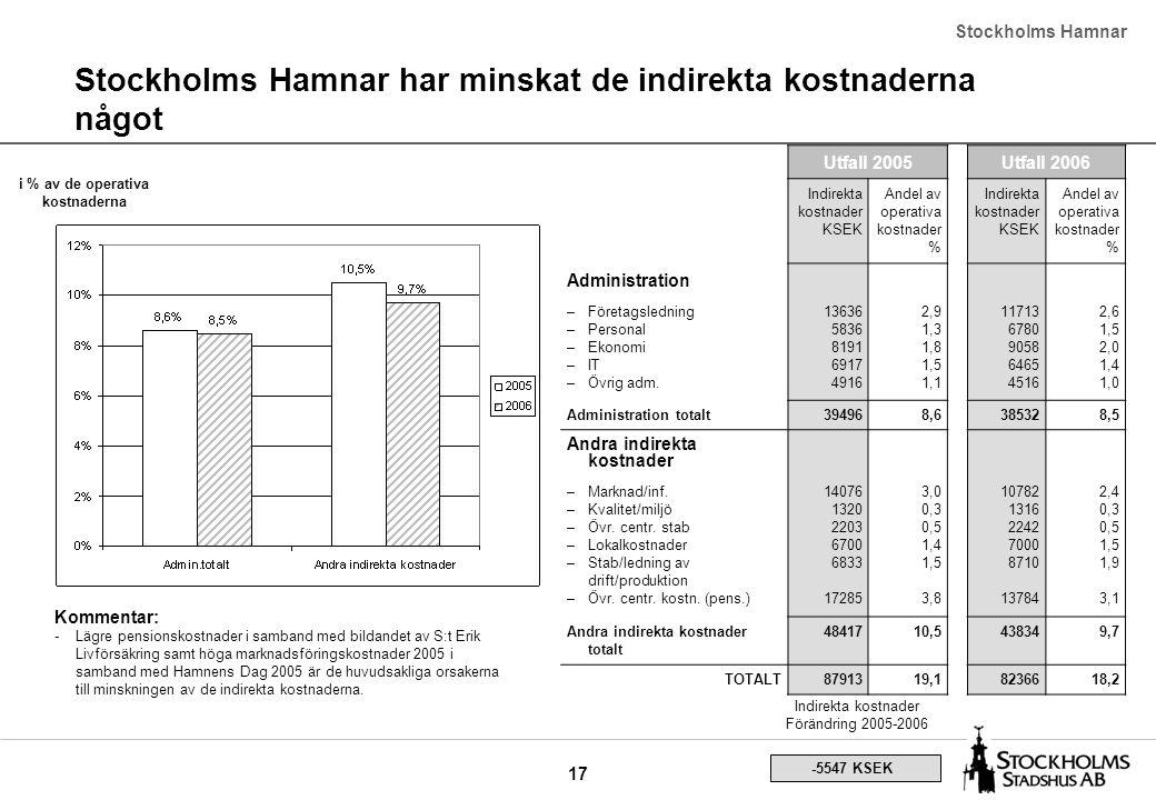 17 Stockholms Hamnar har minskat de indirekta kostnaderna något Utfall 2005Utfall 2006 Indirekta kostnader KSEK Andel av operativa kostnader % Indirekta kostnader KSEK Andel av operativa kostnader % Administration –Företagsledning –Personal –Ekonomi –IT –Övrig adm.