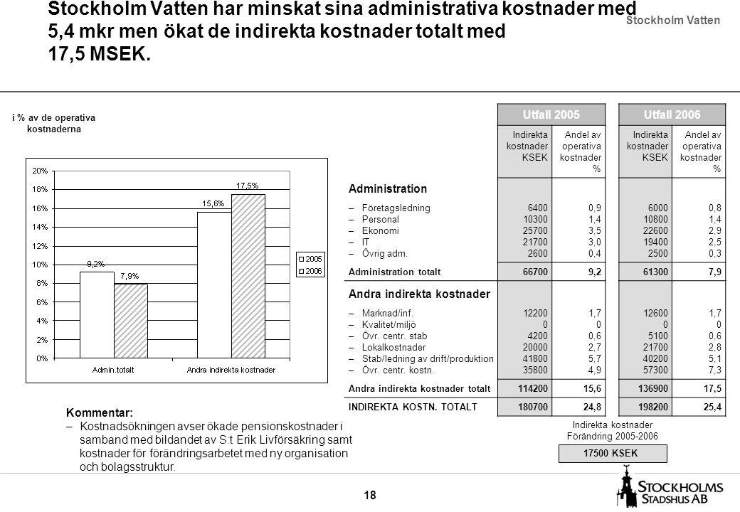 18 Stockholm Vatten har minskat sina administrativa kostnader med 5,4 mkr men ökat de indirekta kostnader totalt med 17,5 MSEK. Stockholm Vatten Utfal