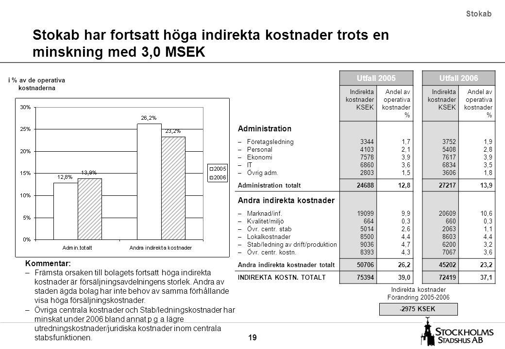 19 Stokab har fortsatt höga indirekta kostnader trots en minskning med 3,0 MSEK Stokab Utfall 2005Utfall 2006 Indirekta kostnader KSEK Andel av operat
