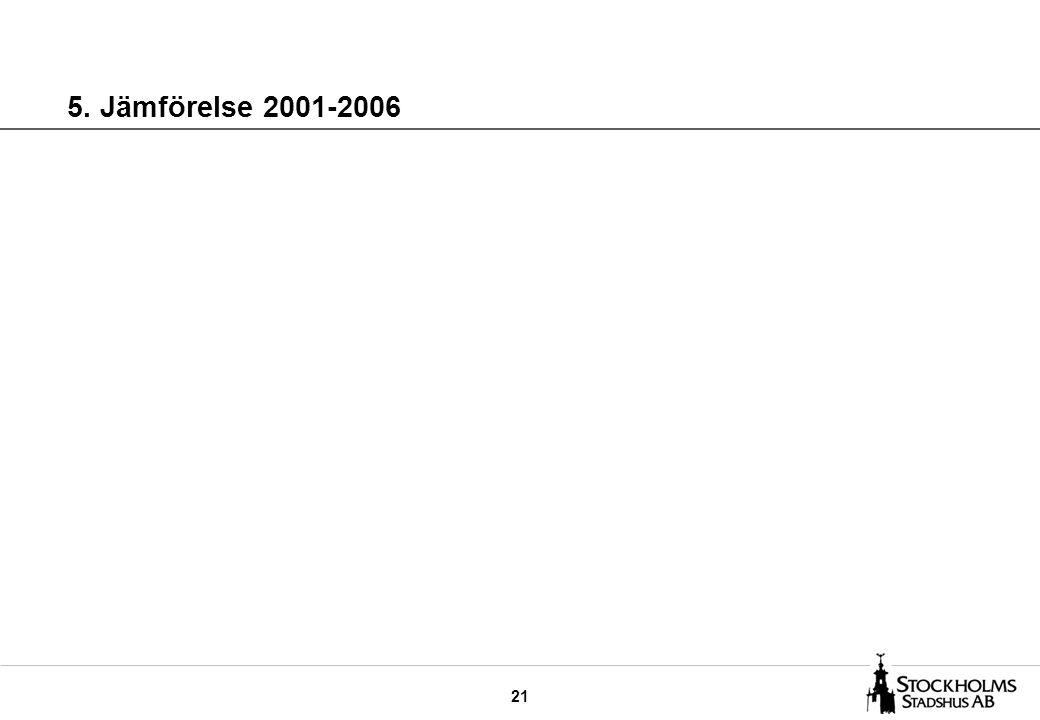 21 5. Jämförelse 2001-2006