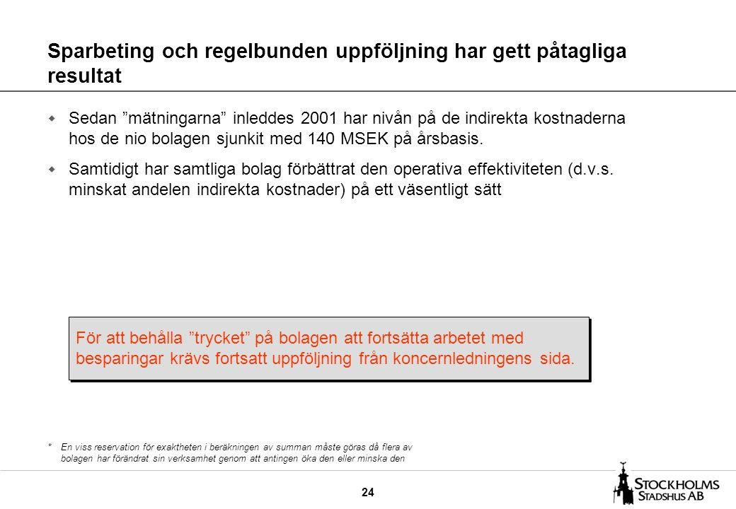 24 Sparbeting och regelbunden uppföljning har gett påtagliga resultat w Sedan mätningarna inleddes 2001 har nivån på de indirekta kostnaderna hos de nio bolagen sjunkit med 140 MSEK på årsbasis.