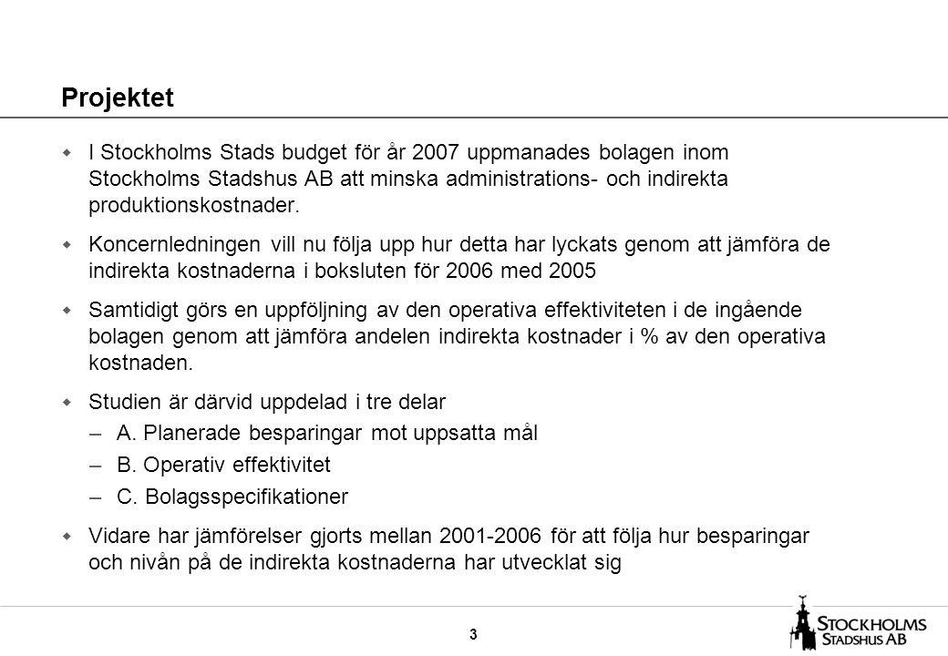 14 Svenska Bostäder har minskat sina indirekta kostnader med 1,3 MSEK Svenska Bostäder Utfall 2005Utfall 2006 Indirekta kostnader KSEK Andel av operativa kostnader % Indirekta kostnader KSEK Andel av operativa kostnader % Administration –Företagsledning –Personal –Ekonomi –IT –Övrig adm.